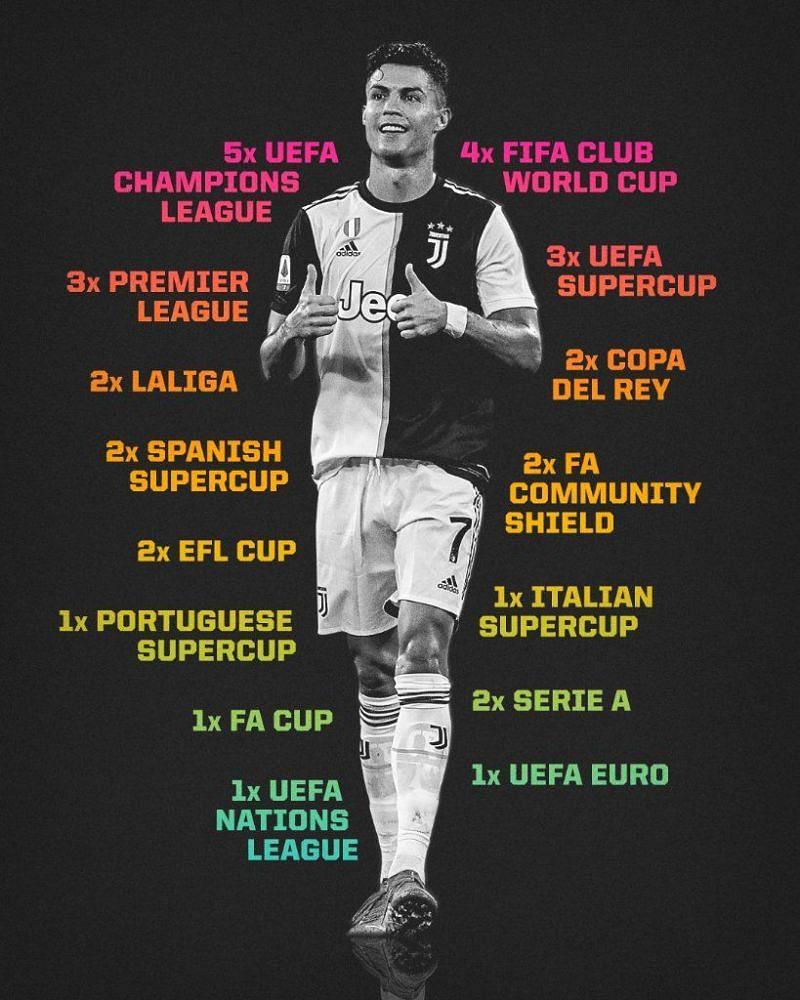 Ronaldo has won 32 major trophies in his career.