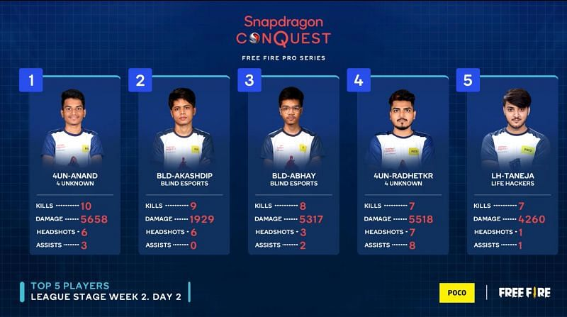 Anand leads the kill leaderboard of the day (Image via Snapdragon)
