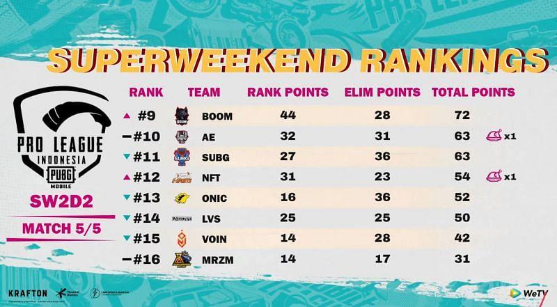PMPL Season 4 Indonesia Super Weekend 2 Clasificación general, día 2 (Imagen a través de PUBG Mobile)