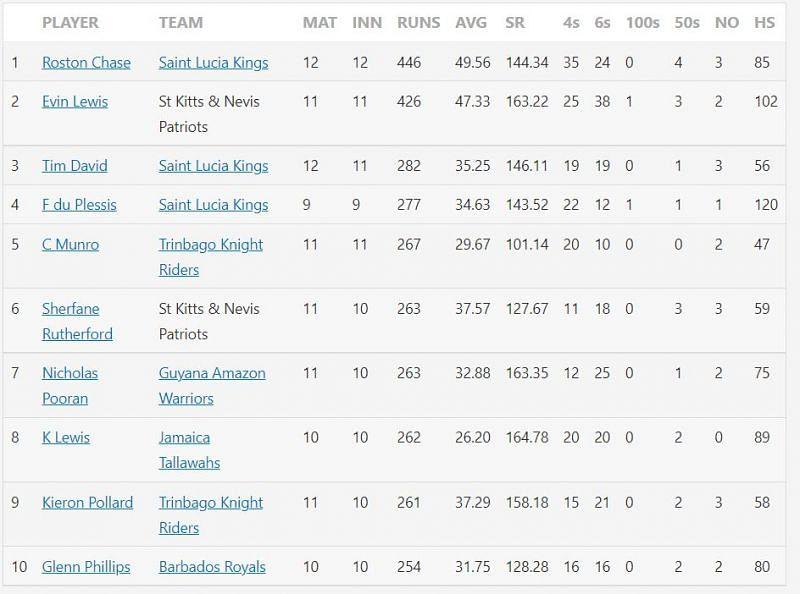 Top 10 run-scorers in CPL 2021