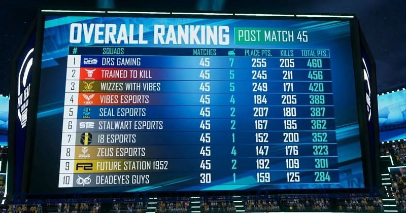 Overall standings of PMPL South Asia Season 4 League Stage (Image via PUBG Mobile)