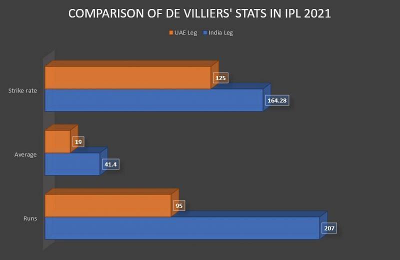 de Villiers has looked devoid of batting rhythm in the UAE