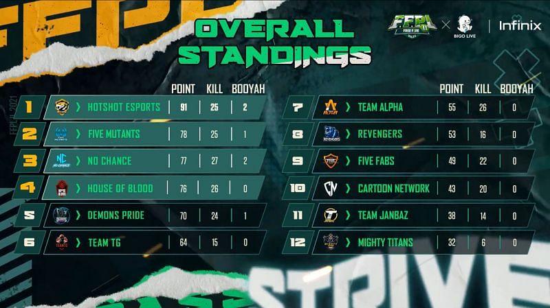 Free Fire Pakistan League Season 2 Grand Finals overall standings (Image via Free Fire PK)
