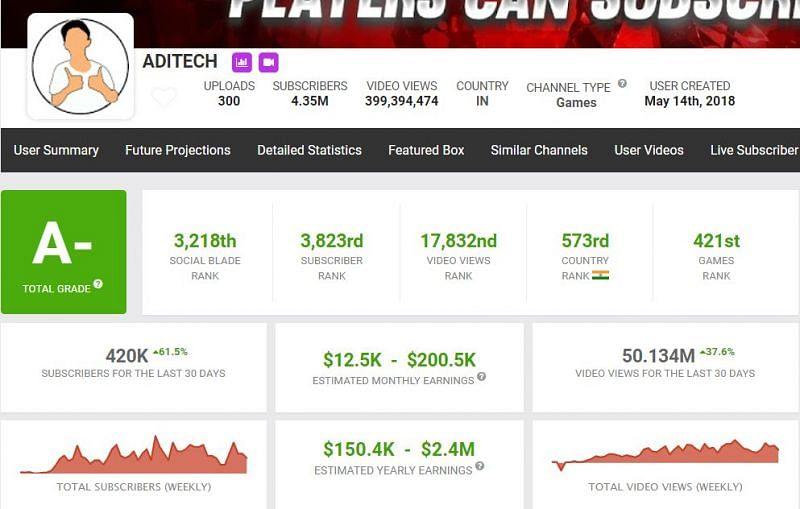 Aditech's income on Social Blade (Image via Social Blade)
