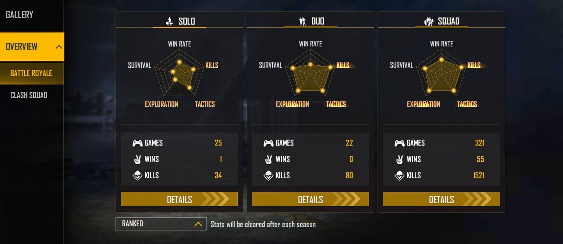 Ajjubhai has not won any duo games (Image via Free Fire)