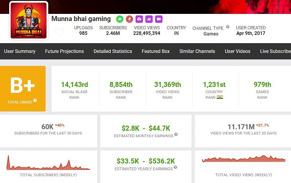 Munna Bhai Gaming's income (Image via Social Blade)