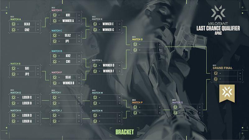 The Valorant APAC LQC bracket (Image via Riot Games)