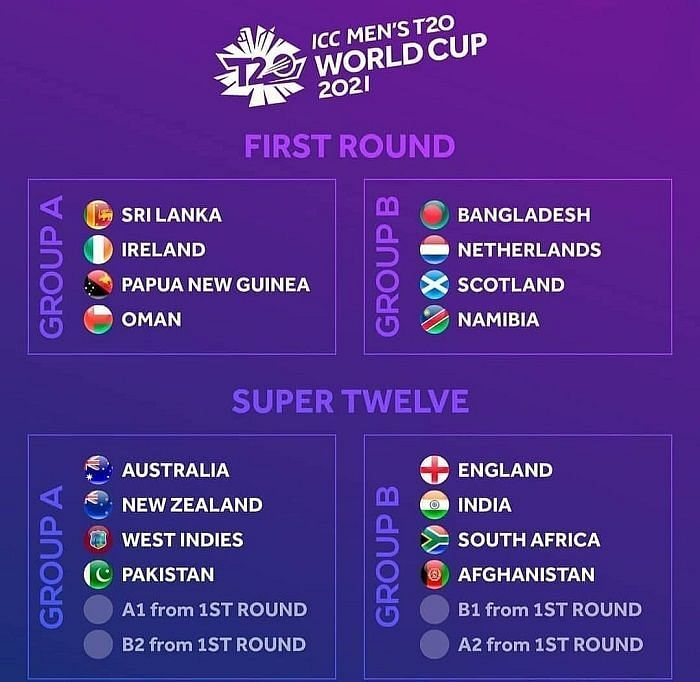 T20 World Cup teams and Groups Format