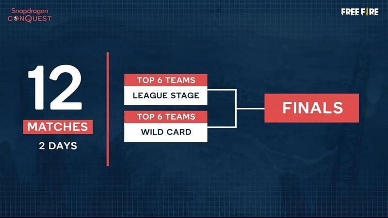 Top 6 teams from the Wildcard Stage will qualify for Free Fire Pro Series Finals (Image via Snapdragon)