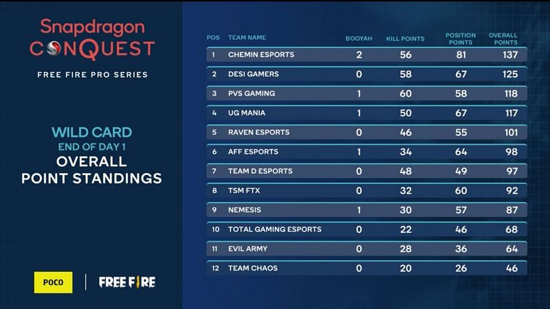 Overall standings of Free Fire Pro Series Wild Card Day 1 (Image via Snapdragon)