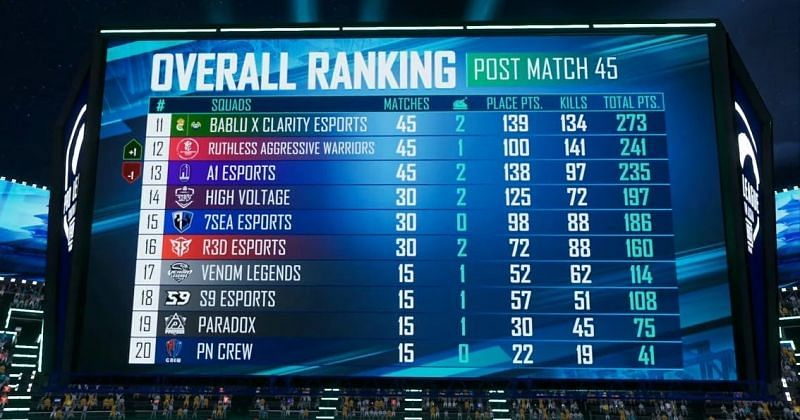 The bottom 4 teams failed to enter PMPL SA Grand Finals (Image via PUBG Mobile)