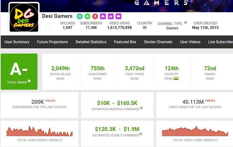 Este é o lucro de AmitBhai (imagem via Social Blade)