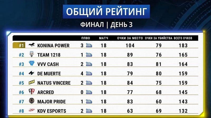 Classificação geral da PMPL S2 CIS Grand Finals (imagem via PUBG Mobile)