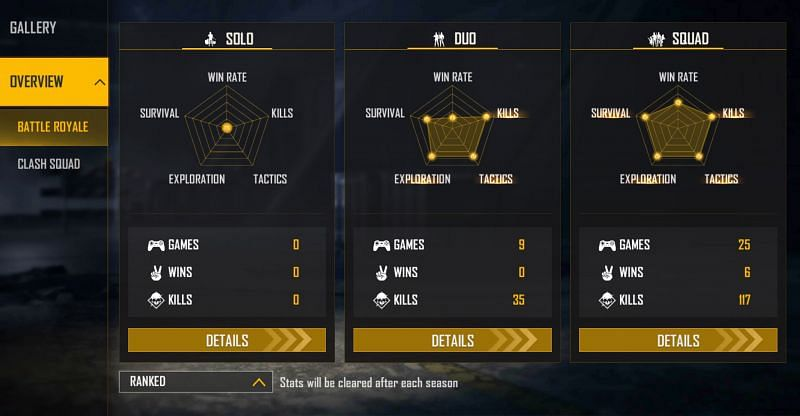 GT King has not featured in the solo games (Image via Free Fire)