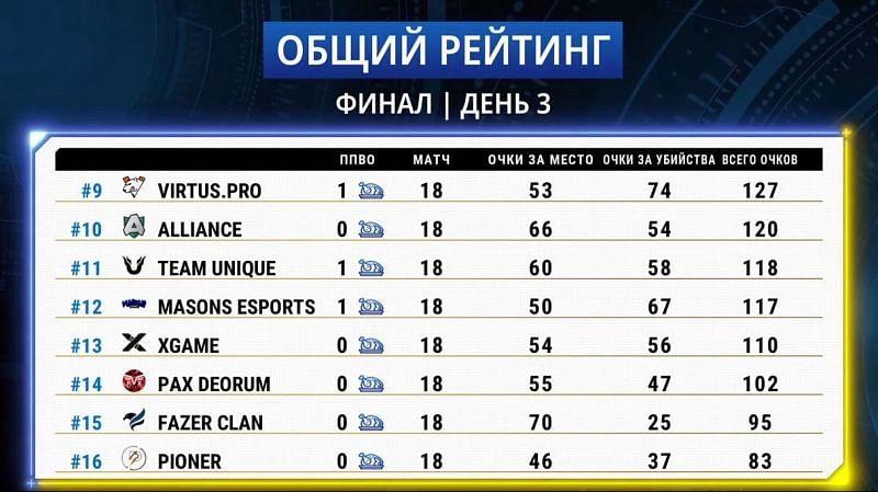 As melhores equipes das finais se classificaram para o Campeonato EMEA (Imagem via PUBG Mobile)