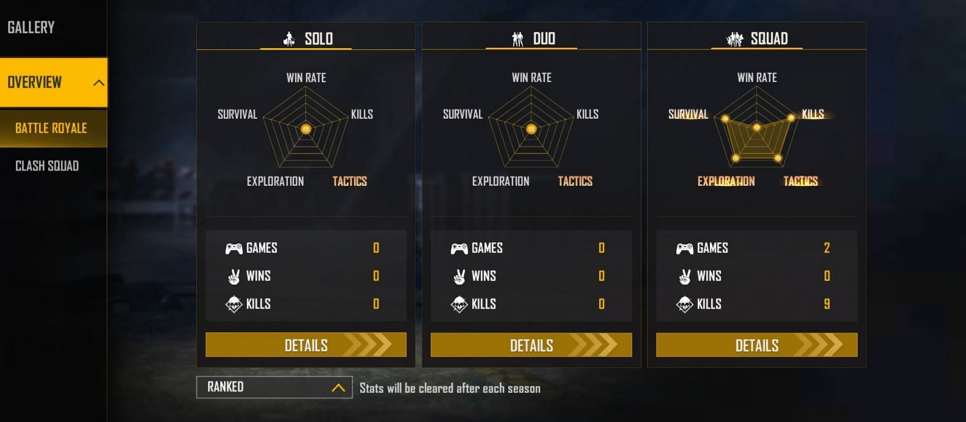 Lokesh Gamer has not played ranked solo or duo matches (Image via Free Fire)