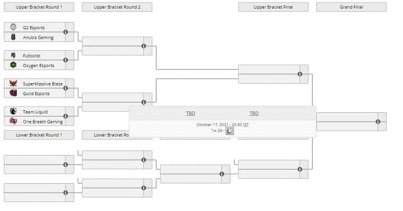 EMEA Last Chance Qualifier brackets (Image via Liquipedia)