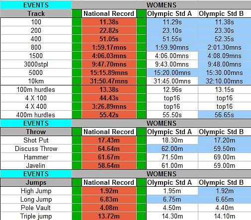 Olympic Benchmark Timings - Women