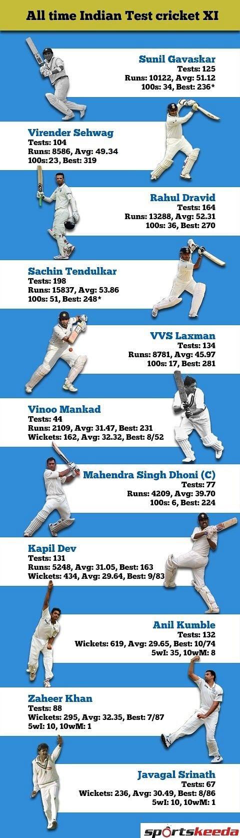 All-time Indian Test XI