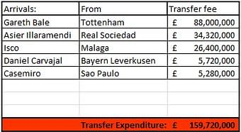Players bought Real Madrid