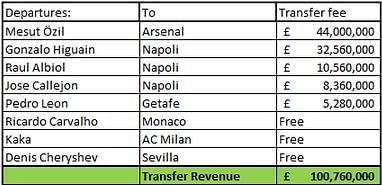 Players sold Real Madrid