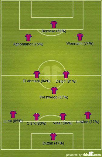 villa-passing-formation