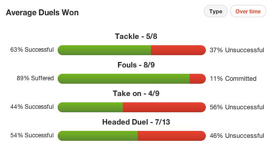 Avg Duels Won Stats
