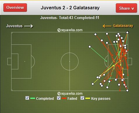 Increased width against Galatasaray