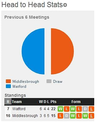 Middlesbrough-Watford5