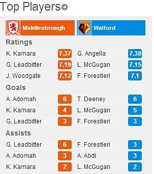 Middlesbrough-Watford6