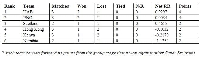 points table