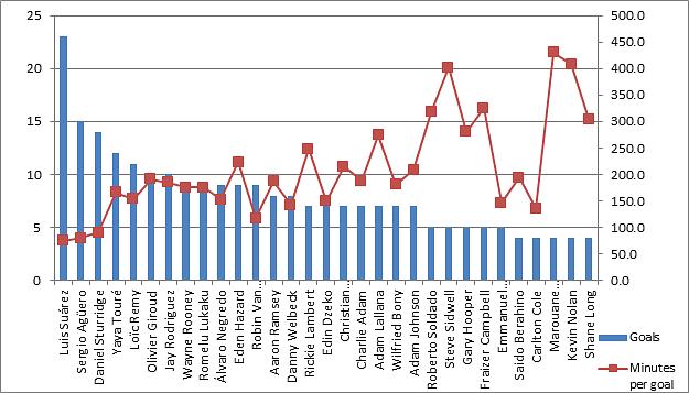 Basic goal scoring stats