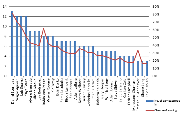 Chances of players scoring in a match