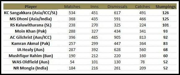 Most stumpings in international cricket