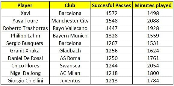 Xavi has the highest number of passes in the top 5 European Leagues.