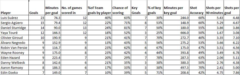 Snapshot of key stats