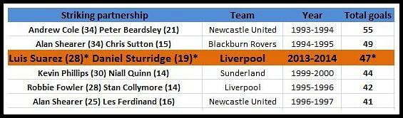 Best strike partnership in Premier League