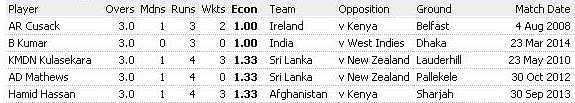 List of best 5 bowling figures in T20 International cricket