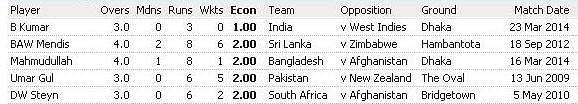 List of best 5 bowling figures in World T20 Internationals