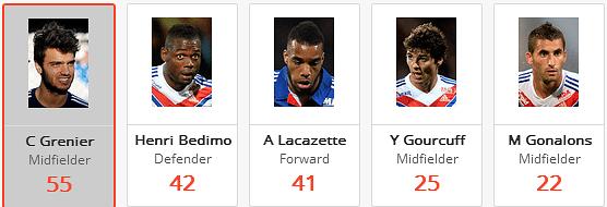 Grenier created more chances than anyone else at Lyon
