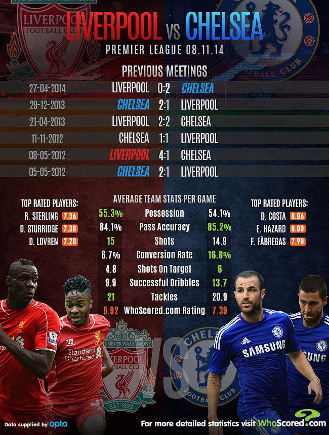 Infographic Statistical Comparison Of Liverpool Vs Chelsea