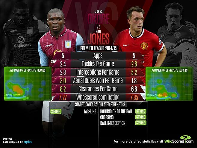 Jores Okore vs Phil Jones